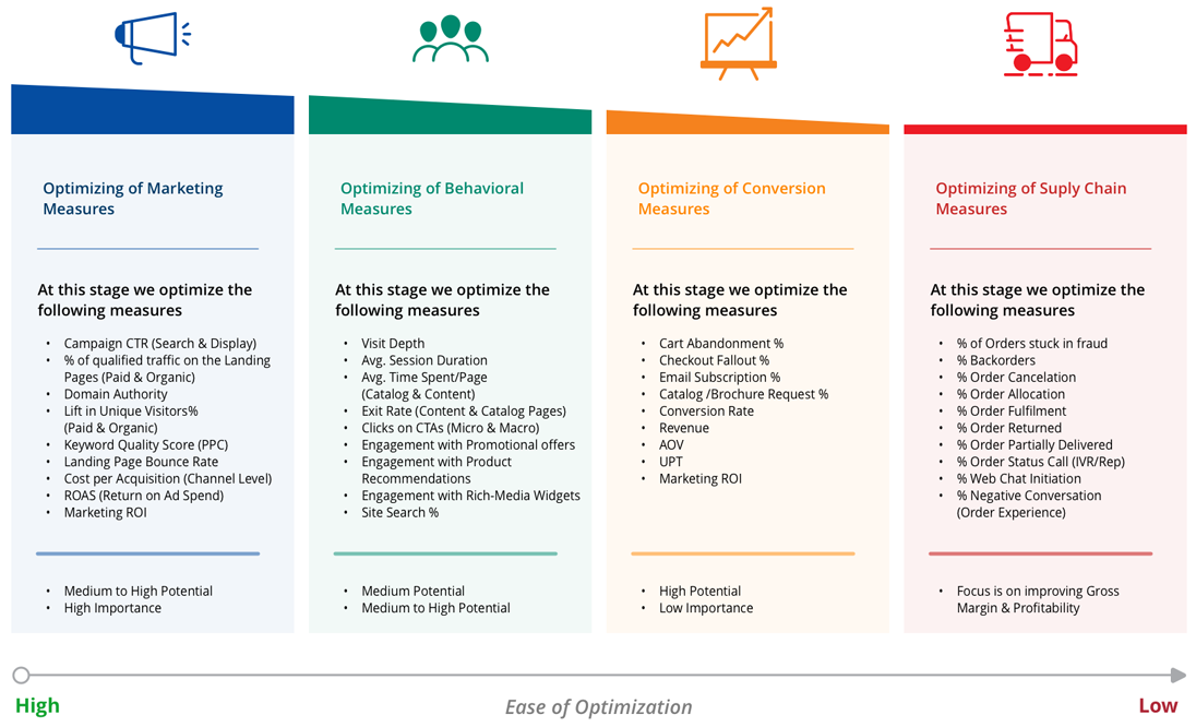 conversion rate optimization-framework