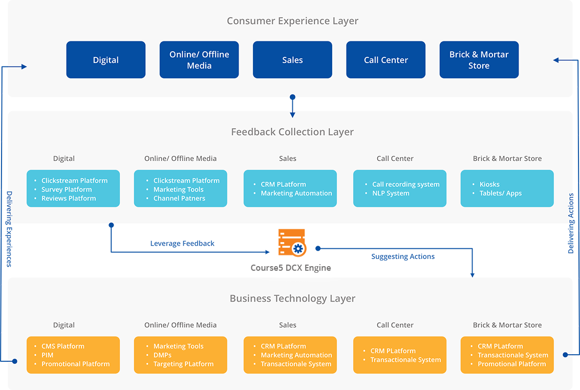 digital customer experience-framework