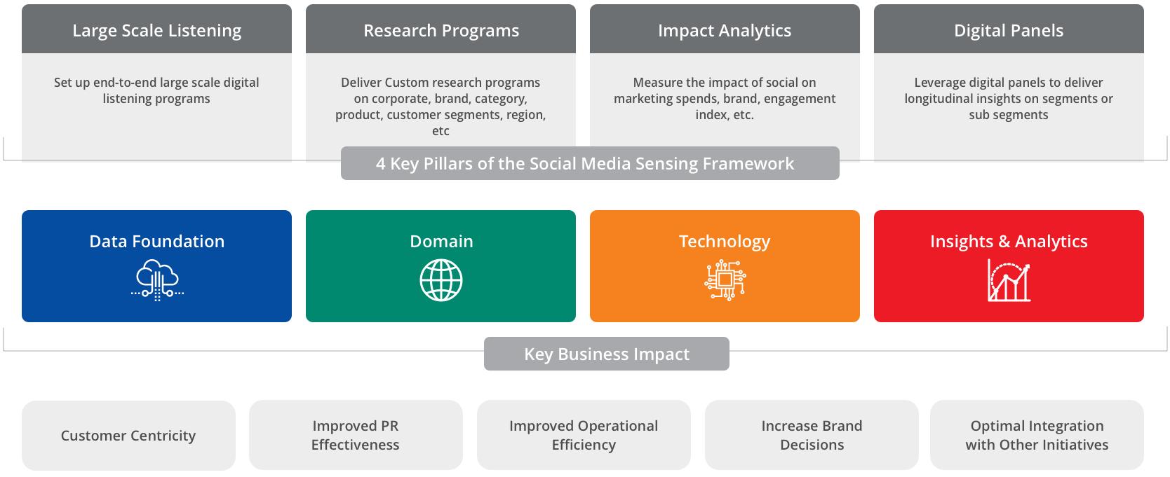 social media sensing- framework