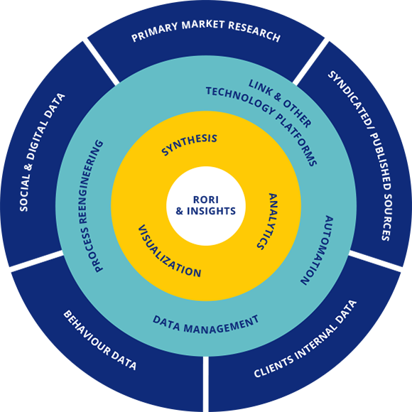 market research insights-framework