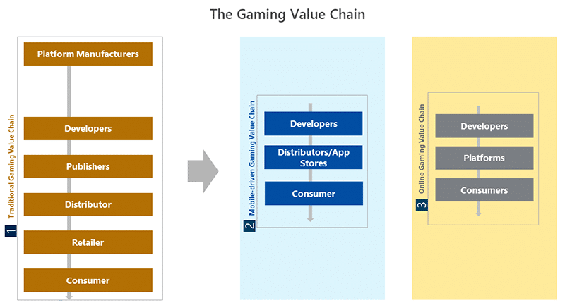 Gaming Value Chain