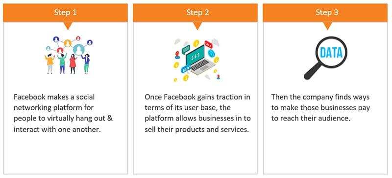 Facebook's trademark playbook