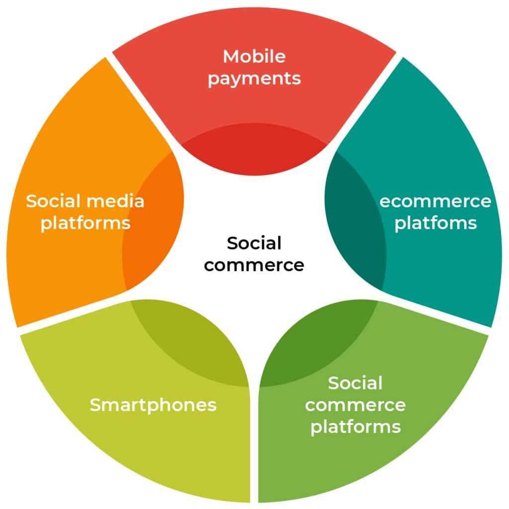 Building Blocks of Social Commerce