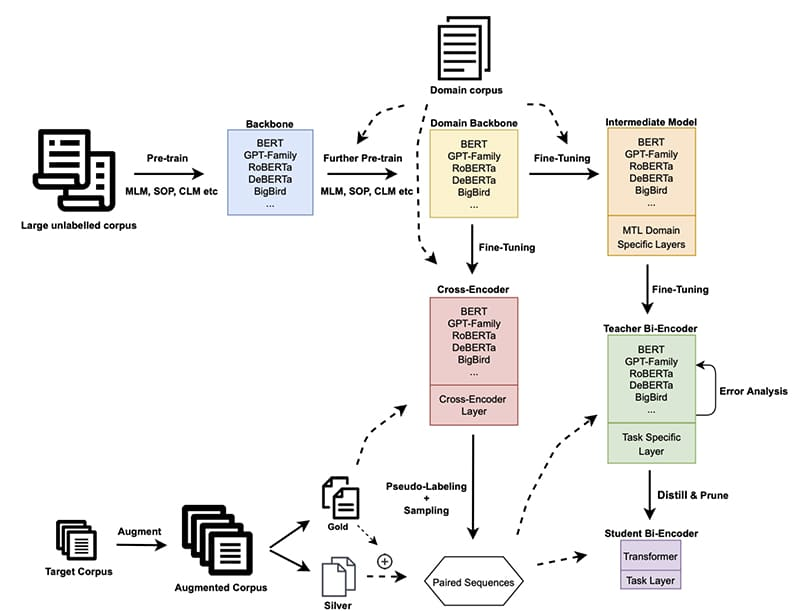 Figure 2: Workflow of the search model
