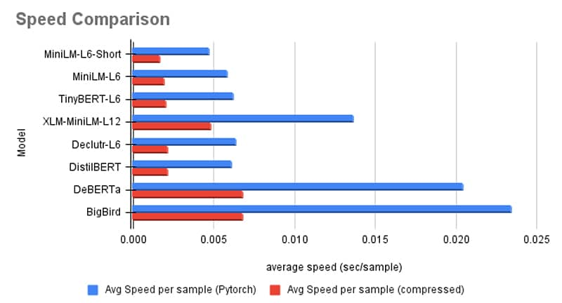 Speed comparison over different model choices