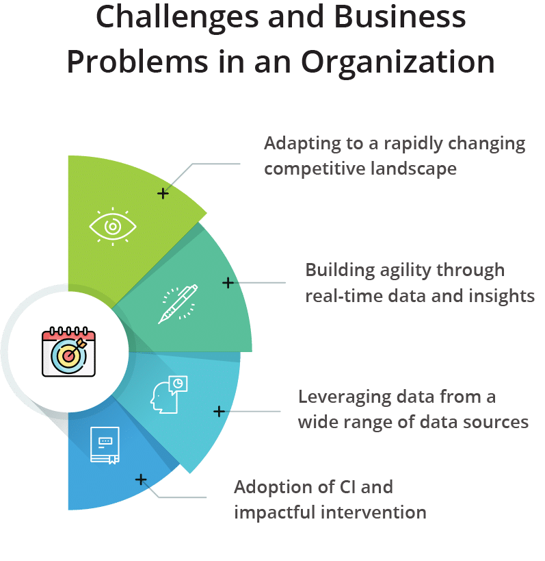 Challenges and Business Problems in an Organization
