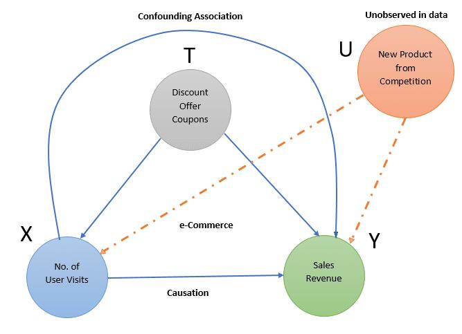 Casual Relationship in an eCommerce Scenario