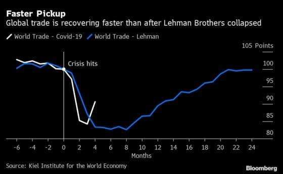 Lehman Brothers, hinting at a V-shaped recovery