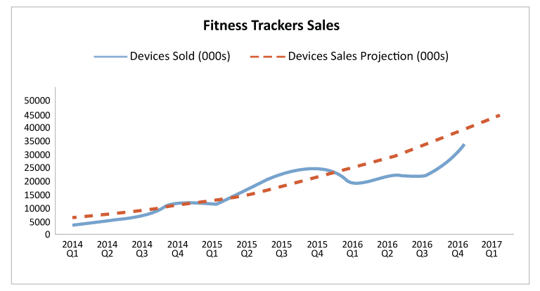 Fitness Trackers sales 2014-2017