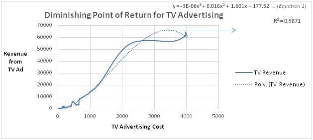 Diminishing Point of Return for TV Advertisement